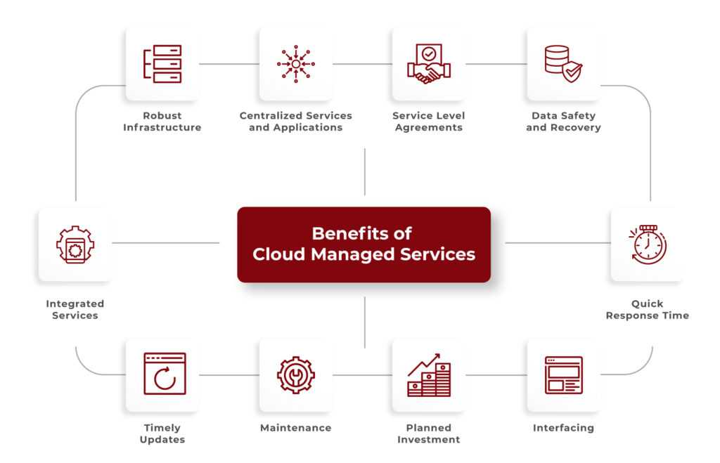 Benefits-of-cloud-managed-services